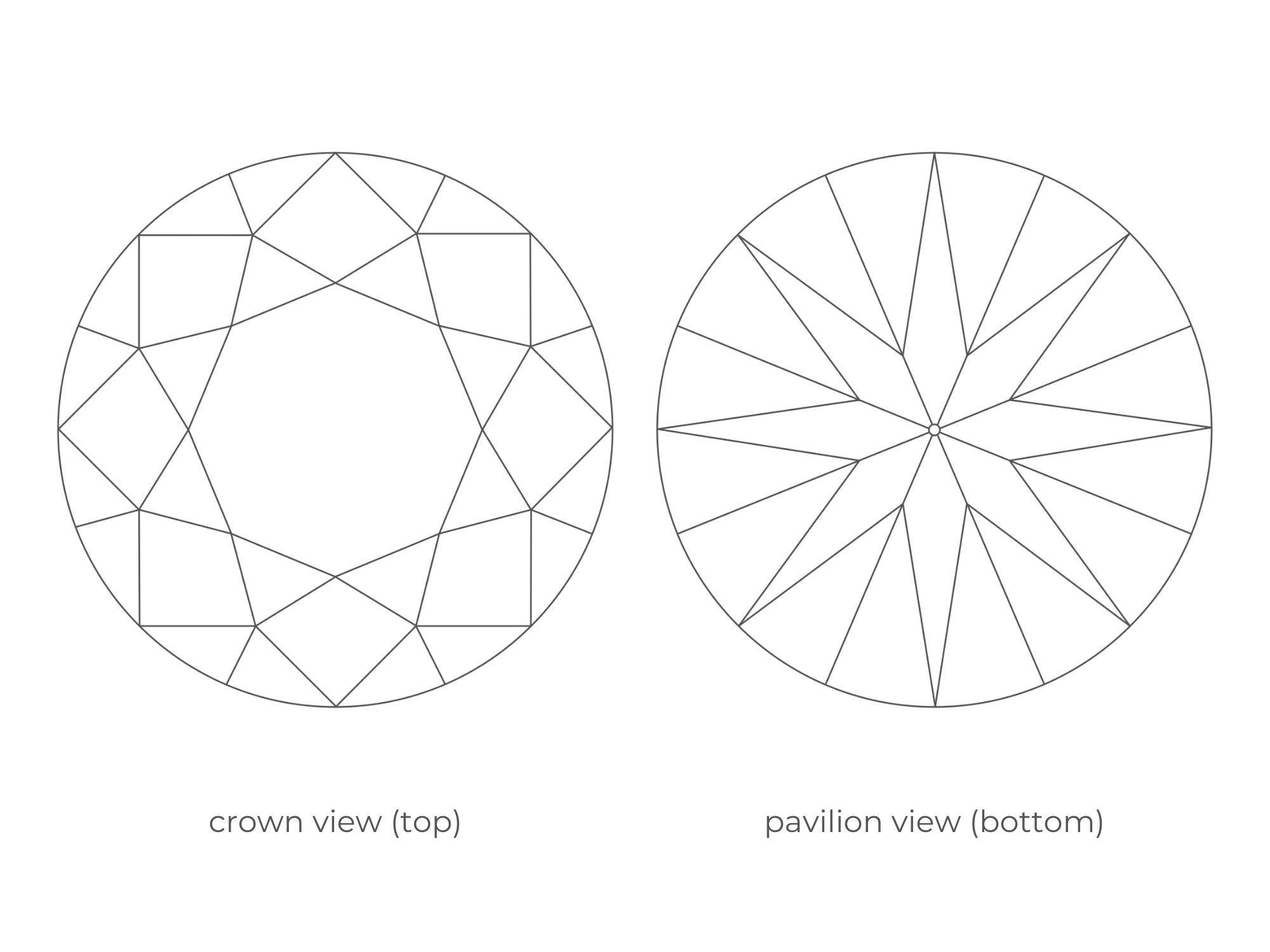 Full Cut Diamond Facet Arrangement | Diamond Buzz