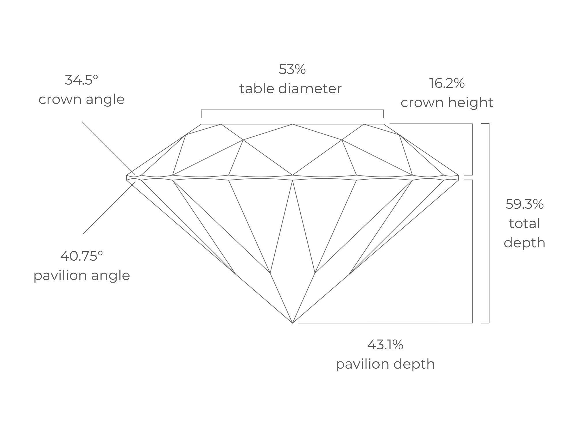 Tolkowsky Diamond Proportions | Diamond Buzz