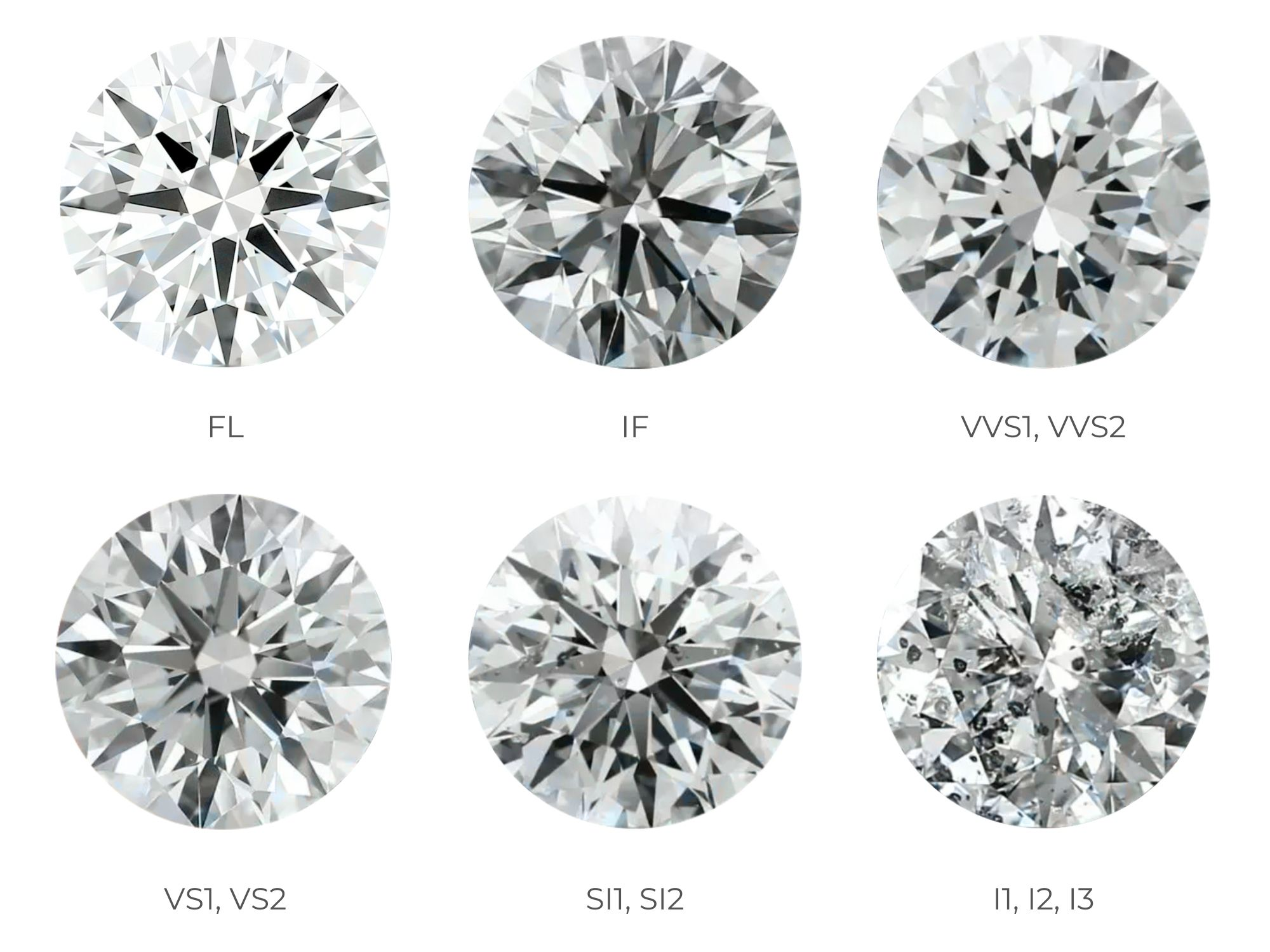 Diamond Clarity Scale | Diamond Buzz