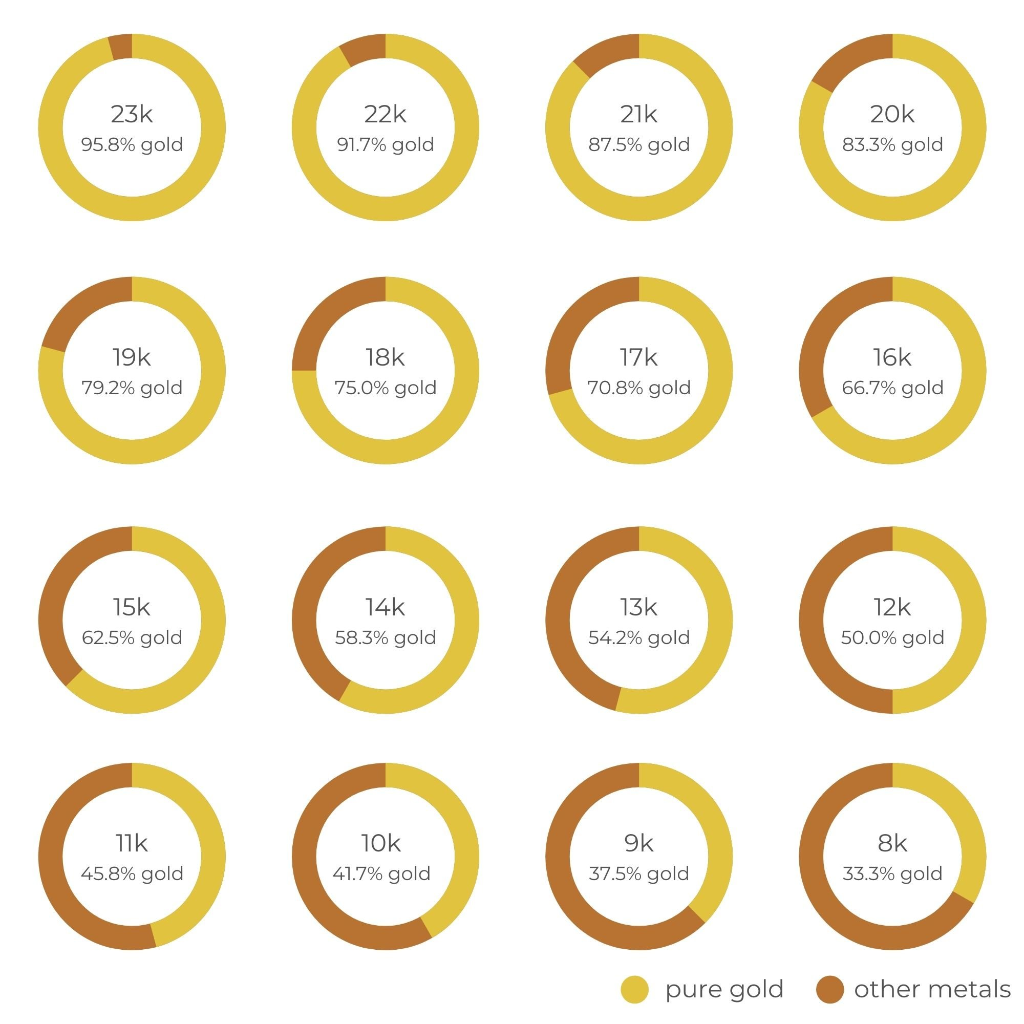 Rose Gold Purity Chart   Diamond Buzz