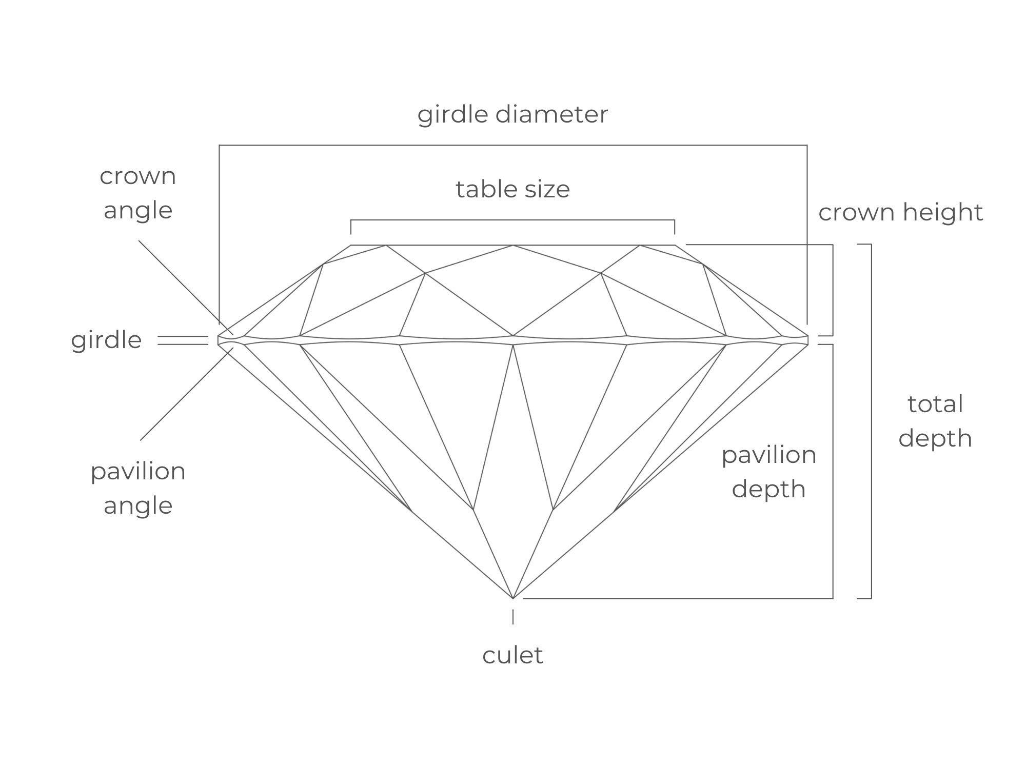 Diamond Anatomy | Diamond Buzz