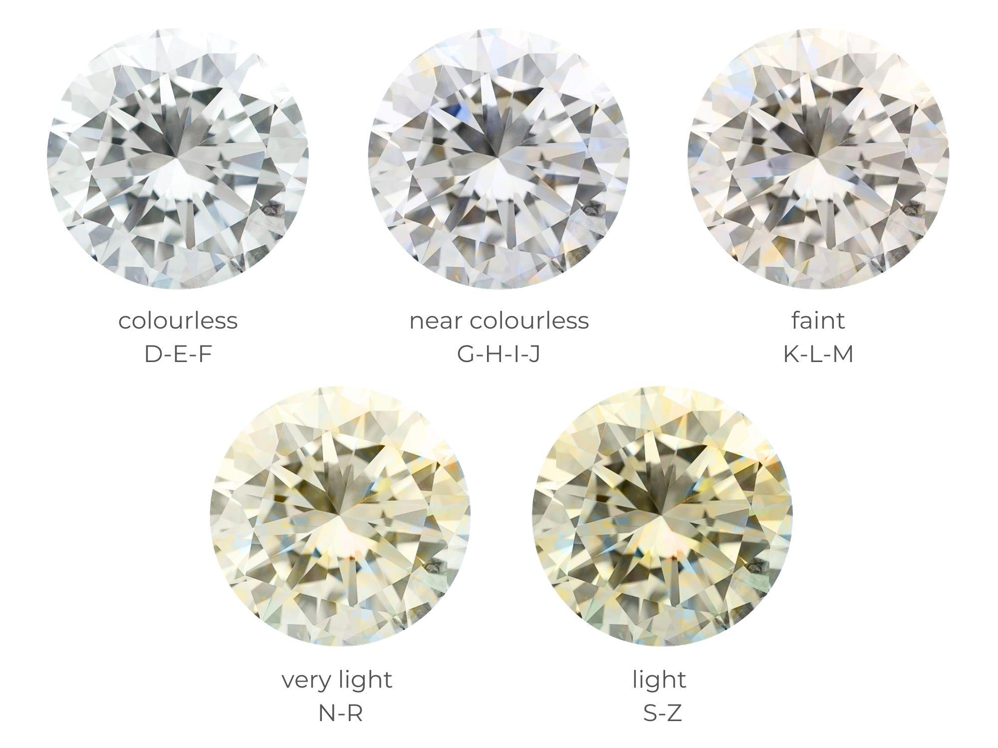 Diamond Colour Scale   Diamond Buzz