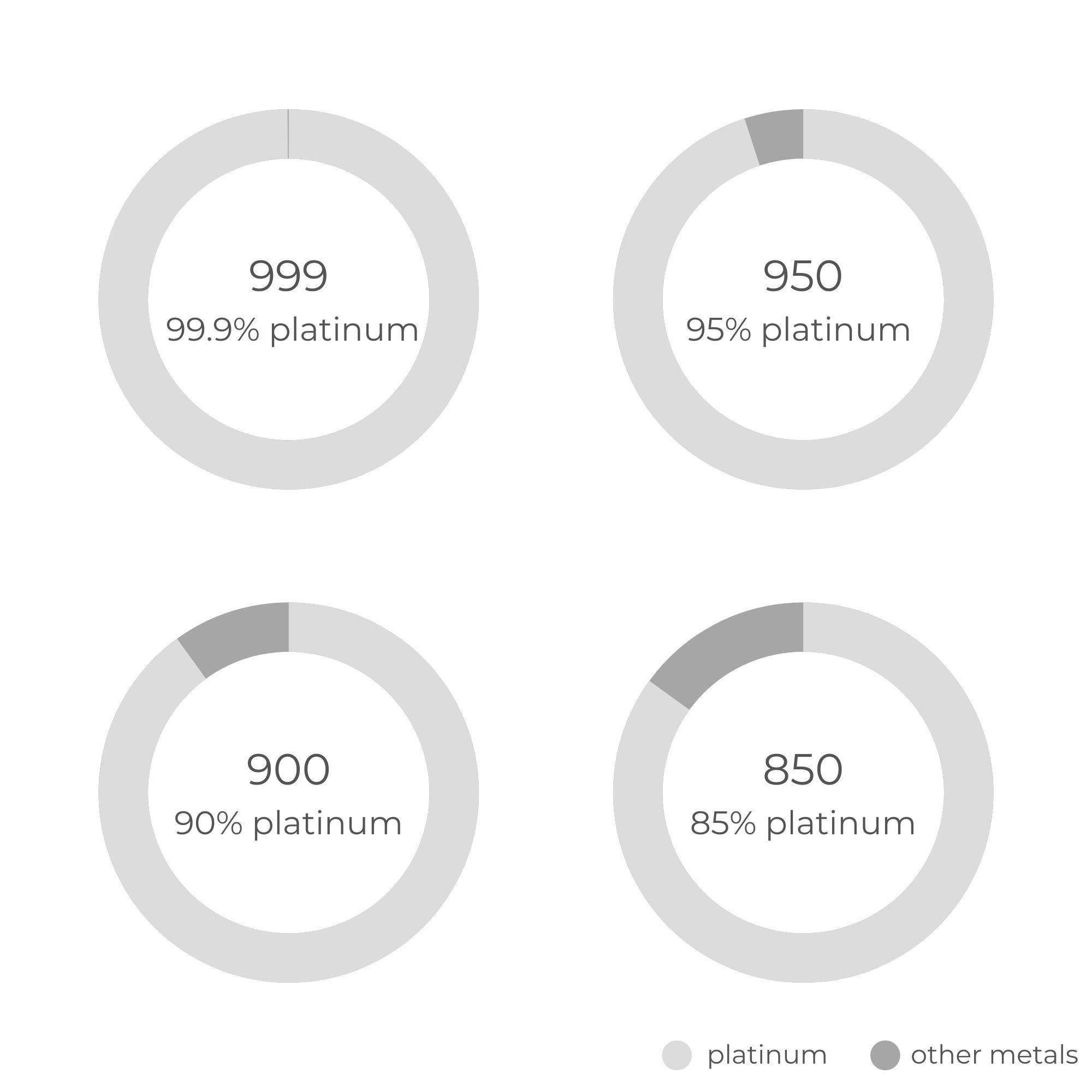Platinum Purity Chart | Diamond Buzz