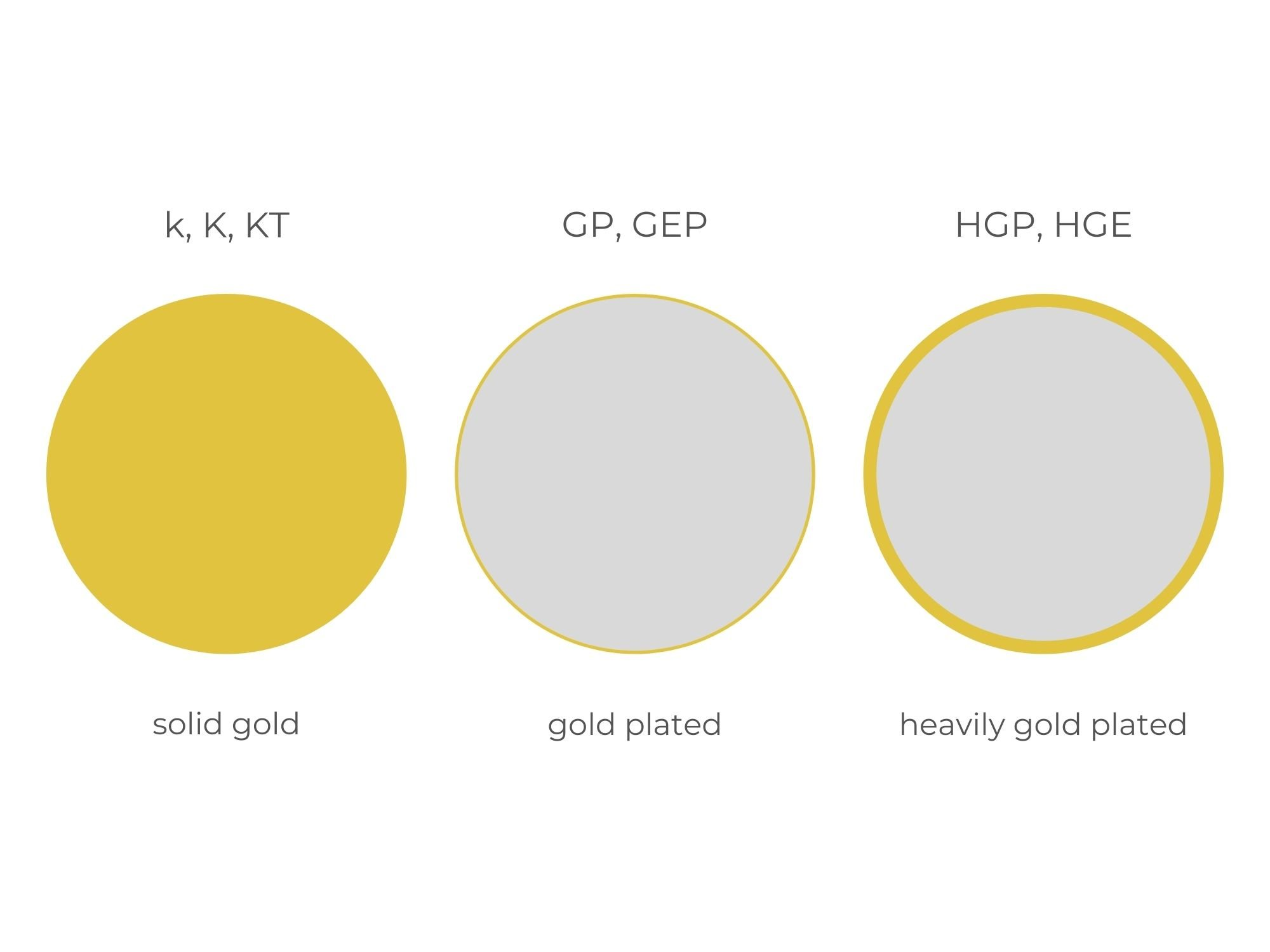 Solid Gold And Gold Plated Jewellery Hallmarks | Diamond Buzz