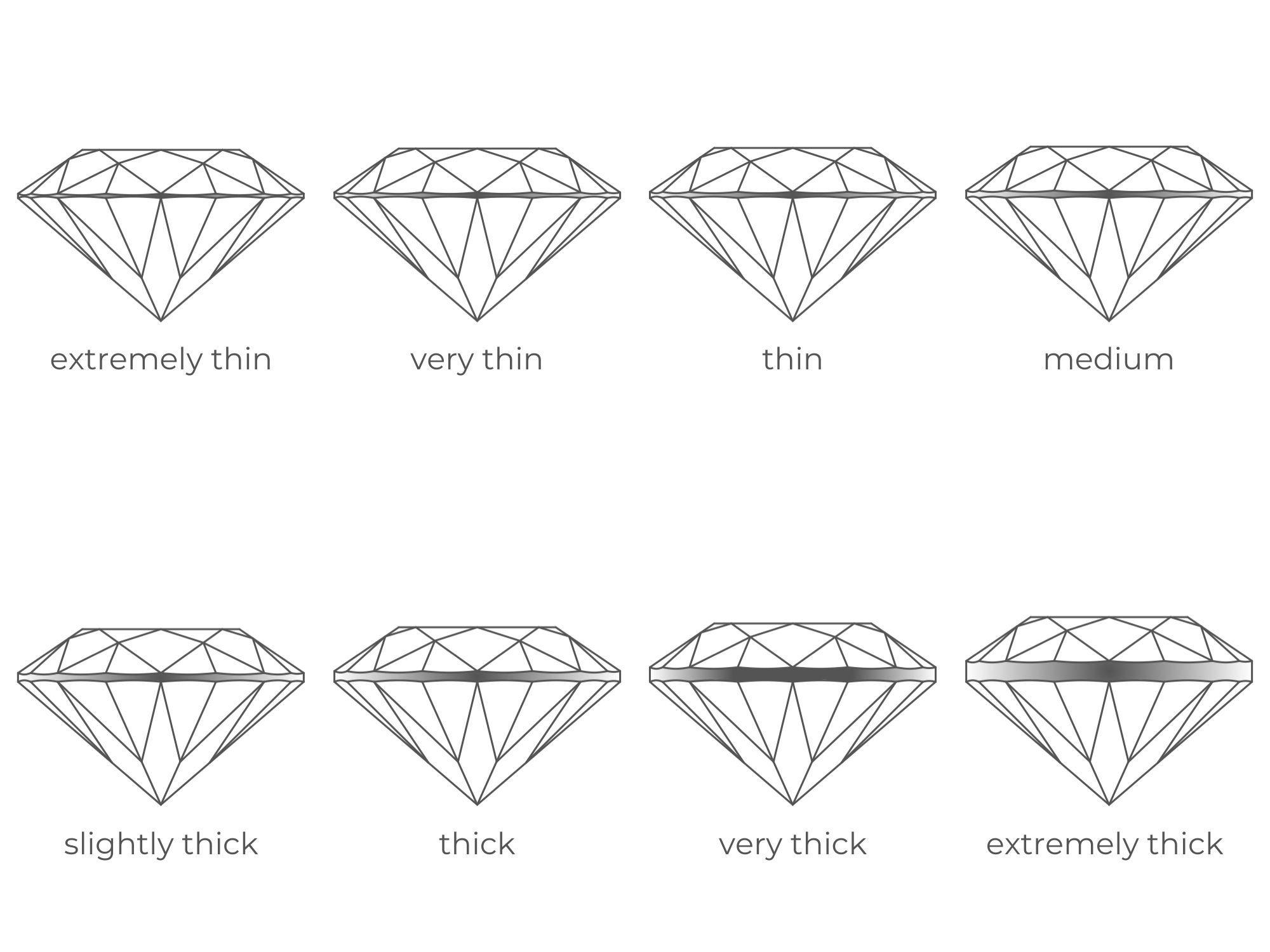 Girdle Thickness Scale | Diamond Buzz